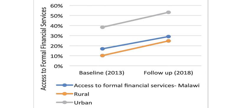 More Malawians Accessing Finan...