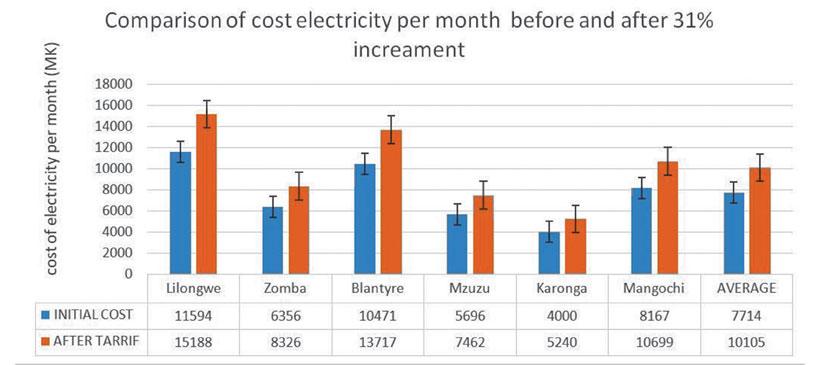 MCCCI Hails Electricity Hike...