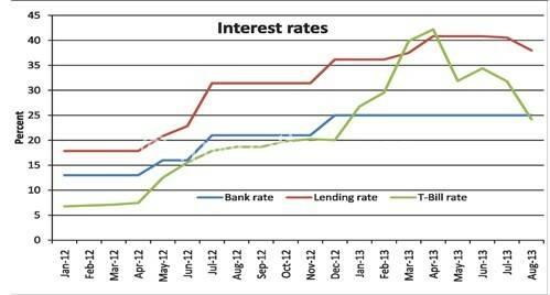 RBM CHANGES INTEREST RATE FORM...