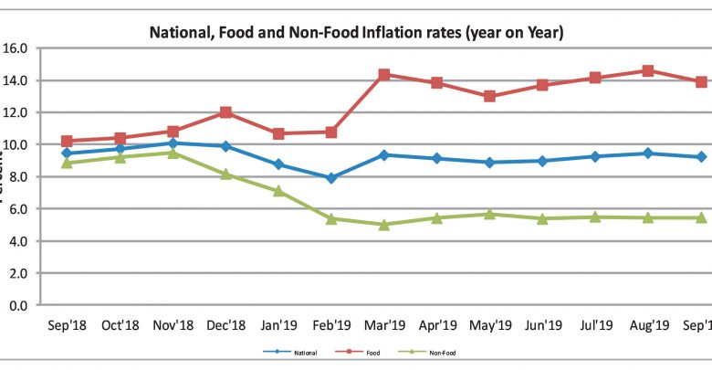 INFLATION DOWN BY 9.2%...